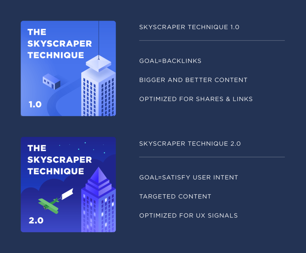 This is an image of the difference between The Skyscraper Technique 1.0 and 2.0.