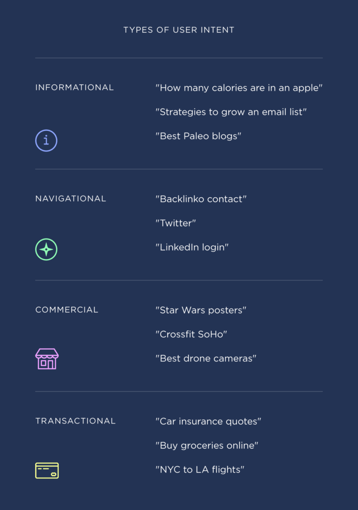 This is an image of the types of user intent.