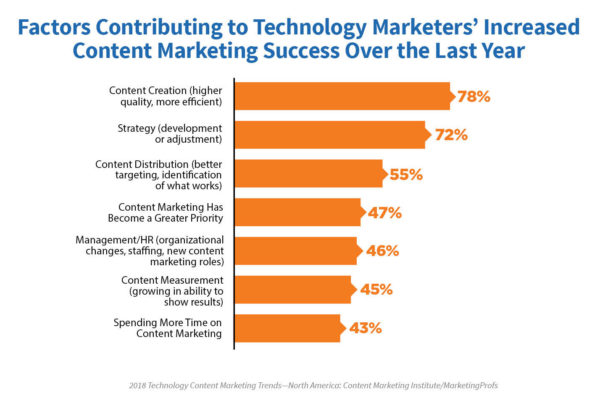This is a graph showing factors contributing to content marketing success in 2018.