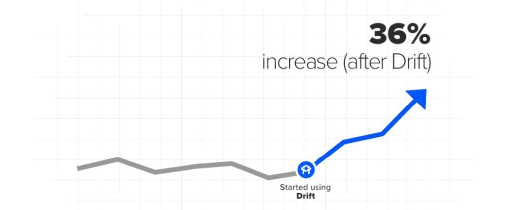 An image of a graph showing increase after chatbots.