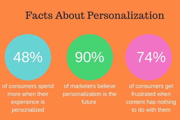 An image of facts about email personalization.