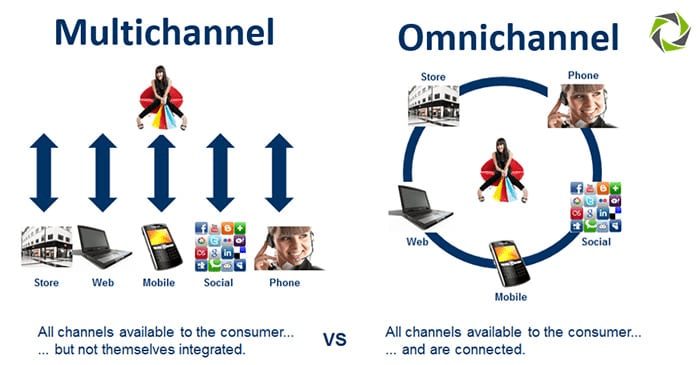An image of multichannel vs omnichannel