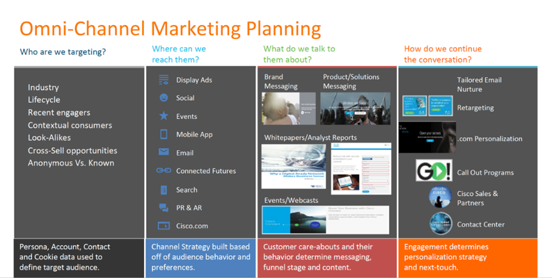 This is an image of an Omni-Channel Marketing Plan