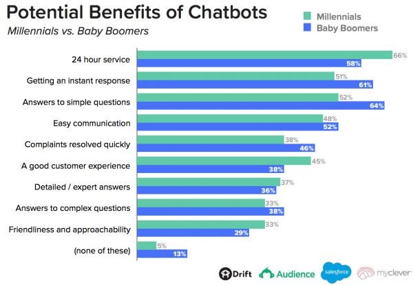 An image of potential benefits of chatbots.