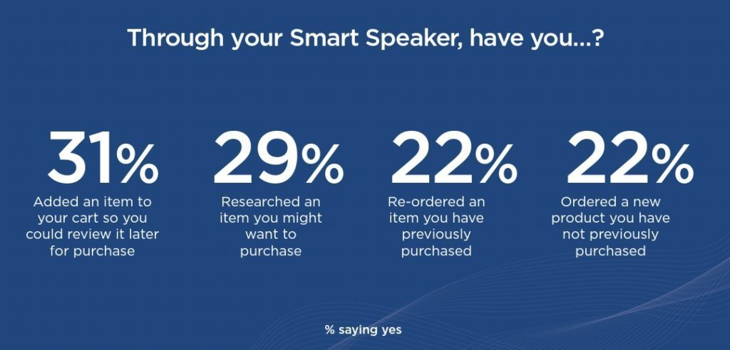 An image showing smart speaker stats.