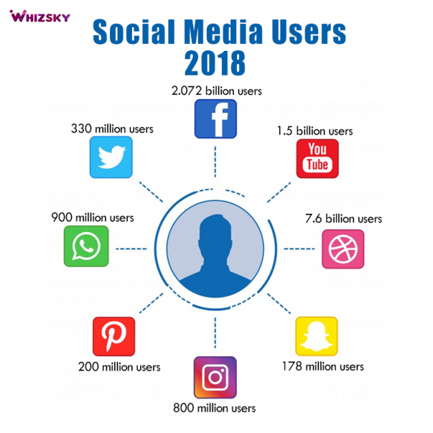 An image of social media statistics in 2018.