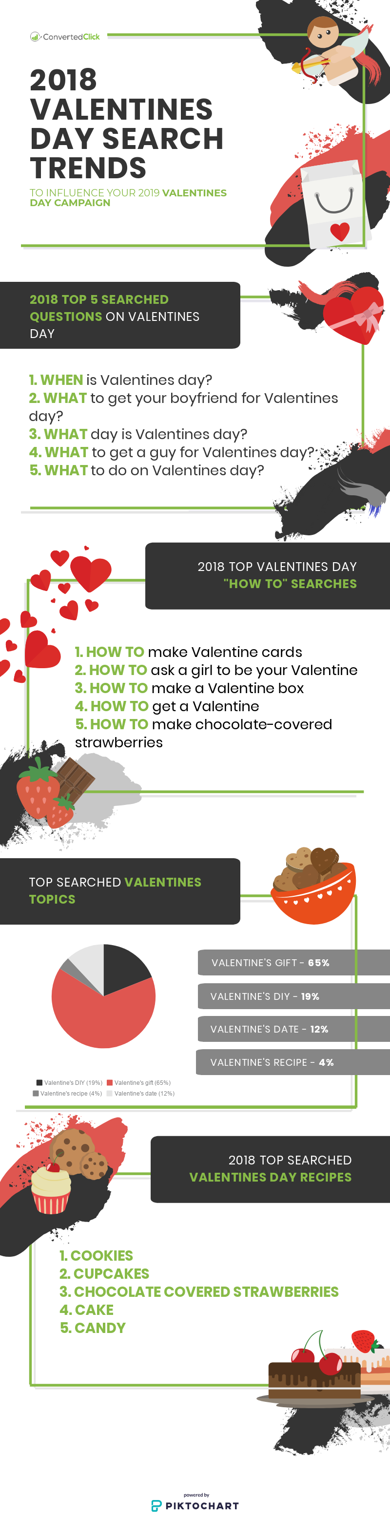 An infographic on the 2018 spending habits over valentines day