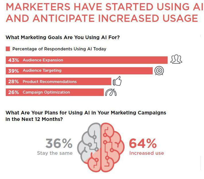 An image of marketers' AI usage goals
