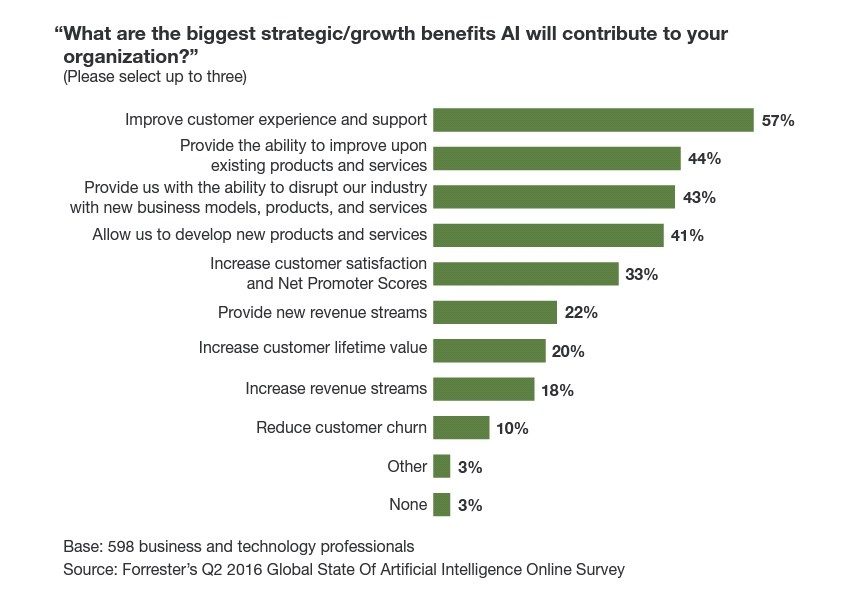 An image of benefits AI is expected to have on organizations.