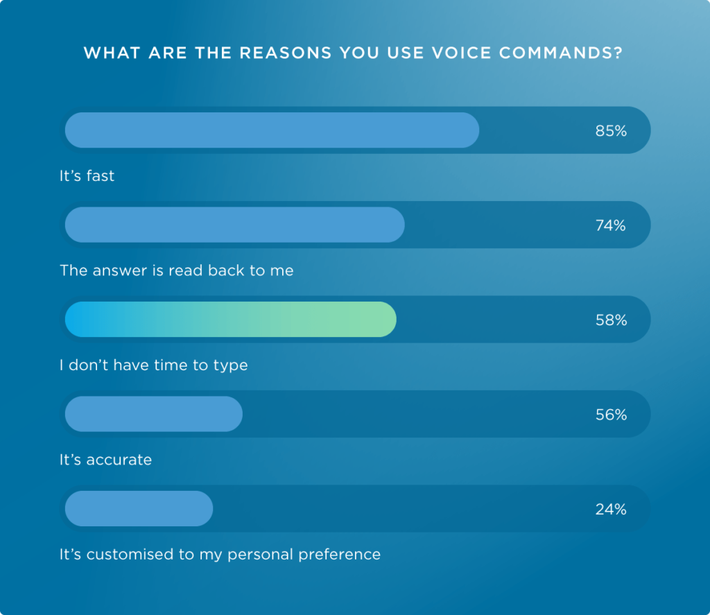 An image showing reasons for using voice search