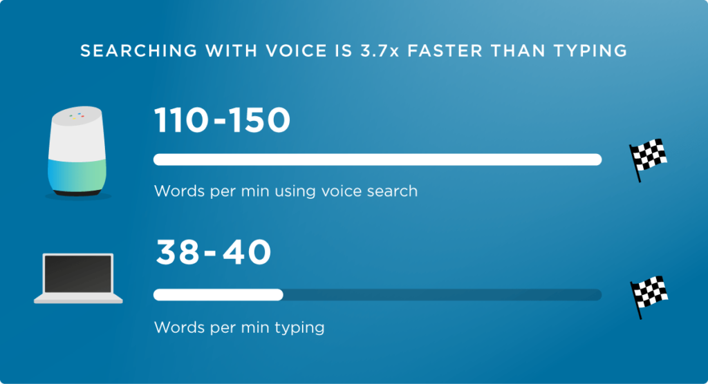 An image showing that searching with voice is 3 times faster than typing