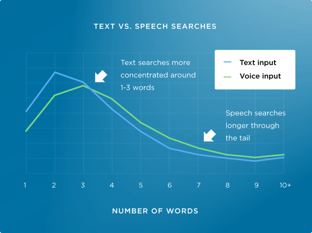 An image showing text vs speech searches