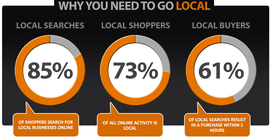 An image of reasons to do local seo optimization